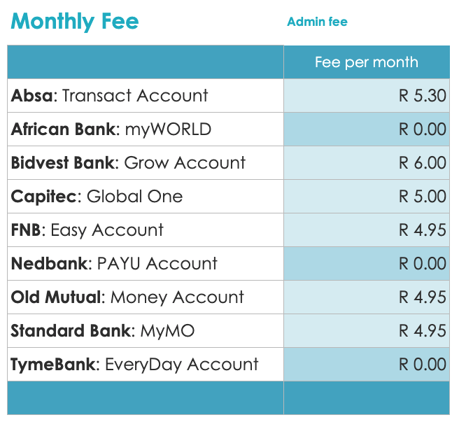 Bank Account Monthly Fees