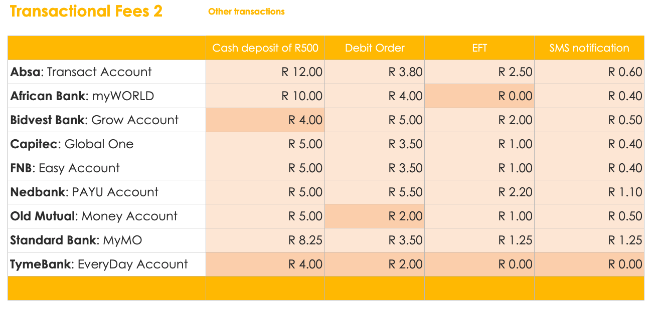 Bank Account Transactional Fees 2