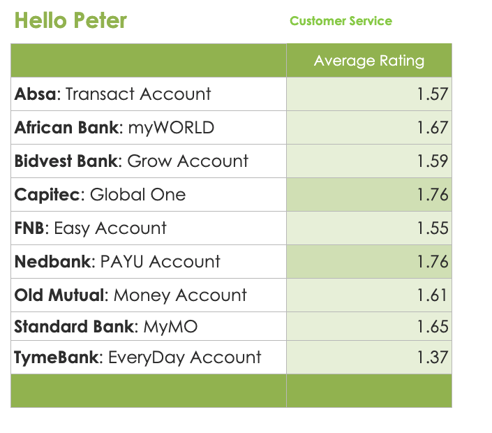 Bank Account HelloPeter Rating